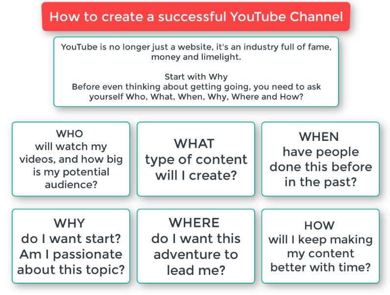How to promote YouTube channel for free