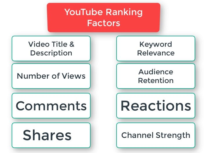 YouTube SEO infographic