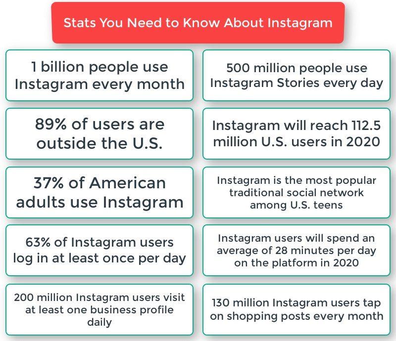 Benefits of Instagram infographic