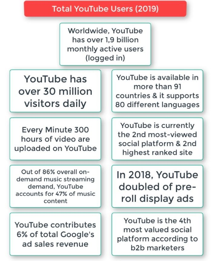 YouTube essential facts and figures
