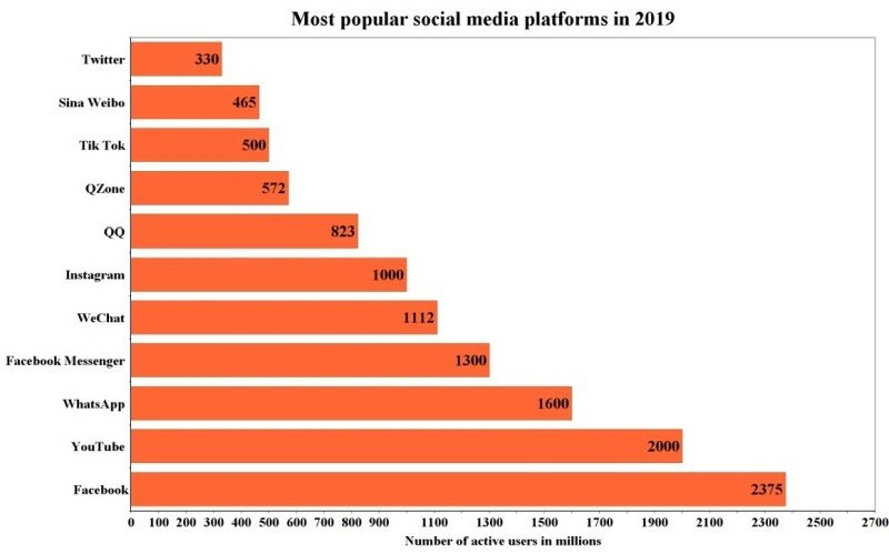 Best social media sites to promote YoutTube videos free