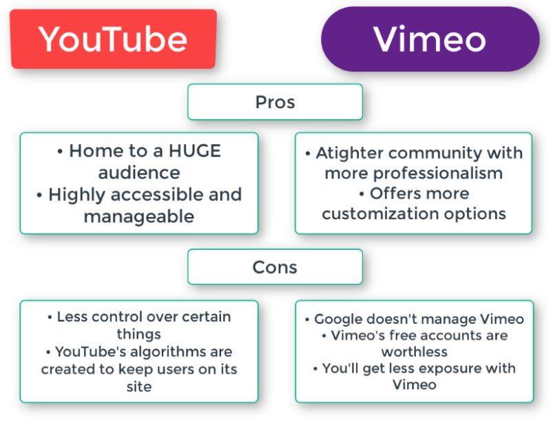 Vimeo alternative for YouTube