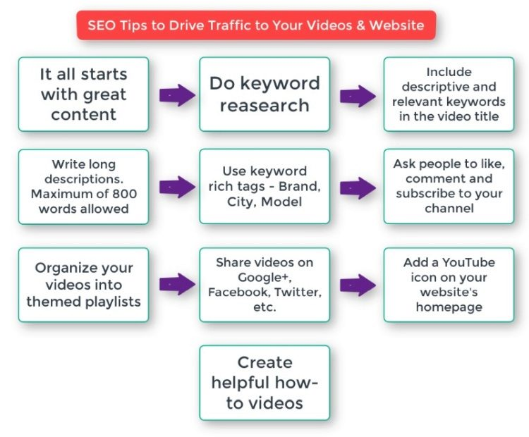 SEO tips to promote YouTube videos for free