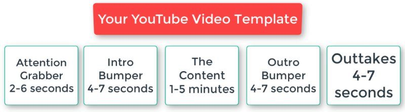 Grow video views by catering to audience needs