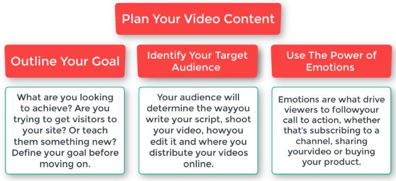 Video planning template