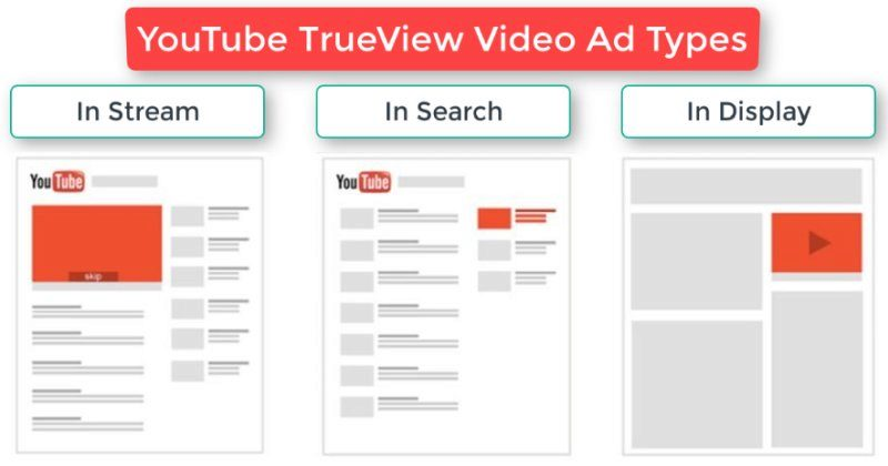 Different TrueView advertisement types on YouTube