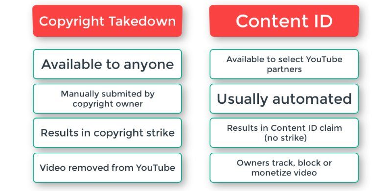 how to not get copyrighted for music on YouTube