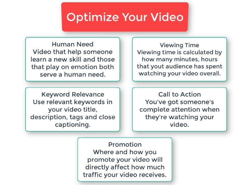 Youtube video infographic